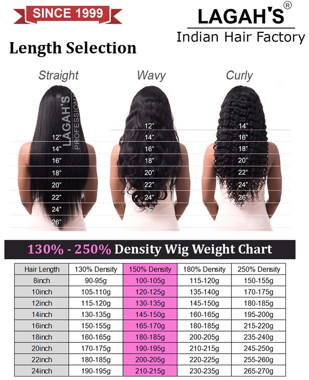 Wigs Hair Density